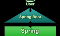 Spring Boot 介绍篇