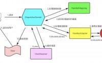 Spring MVC 处理流程