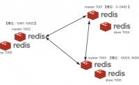 搭建Redis分片集群
