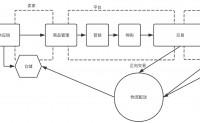 电商全流程简图