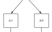 分布式事务理论