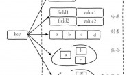 Redis数据结构浅析