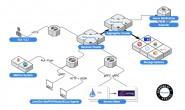 链路追踪开源产品SkyWalking初体验