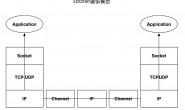 IO技术小册